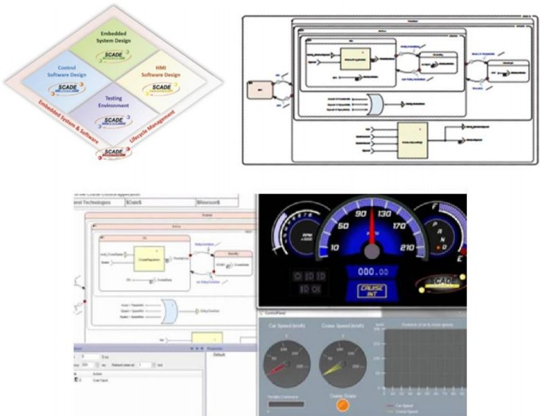 Ansys SCADE simulation models